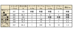 メイプルシロップ表